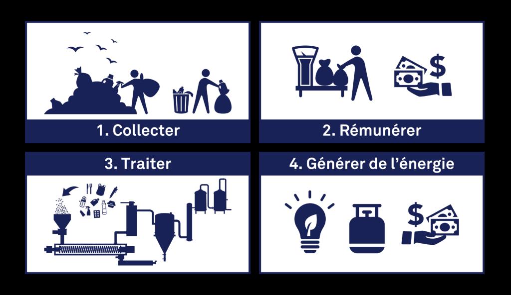 solution pollution plastique déchets collecter - rémunerer - traiter - générer de l'énergie