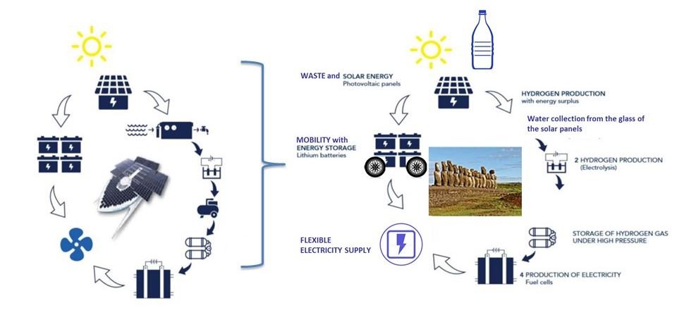 hydrogene énergie propre panneau solaire